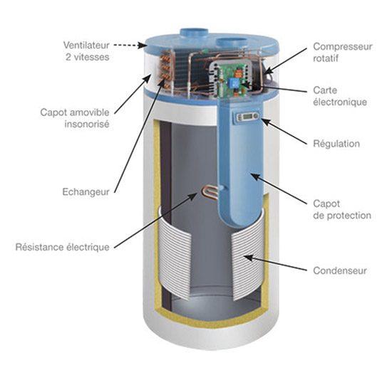ballon-thermo-schema1